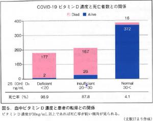 COVID-19 D3死亡率
